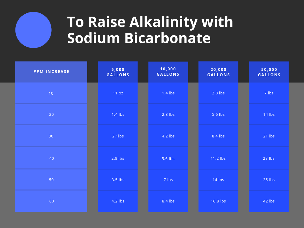 Chart To Increase Pool's Alkalinity With Sodium Bi-Carbonate