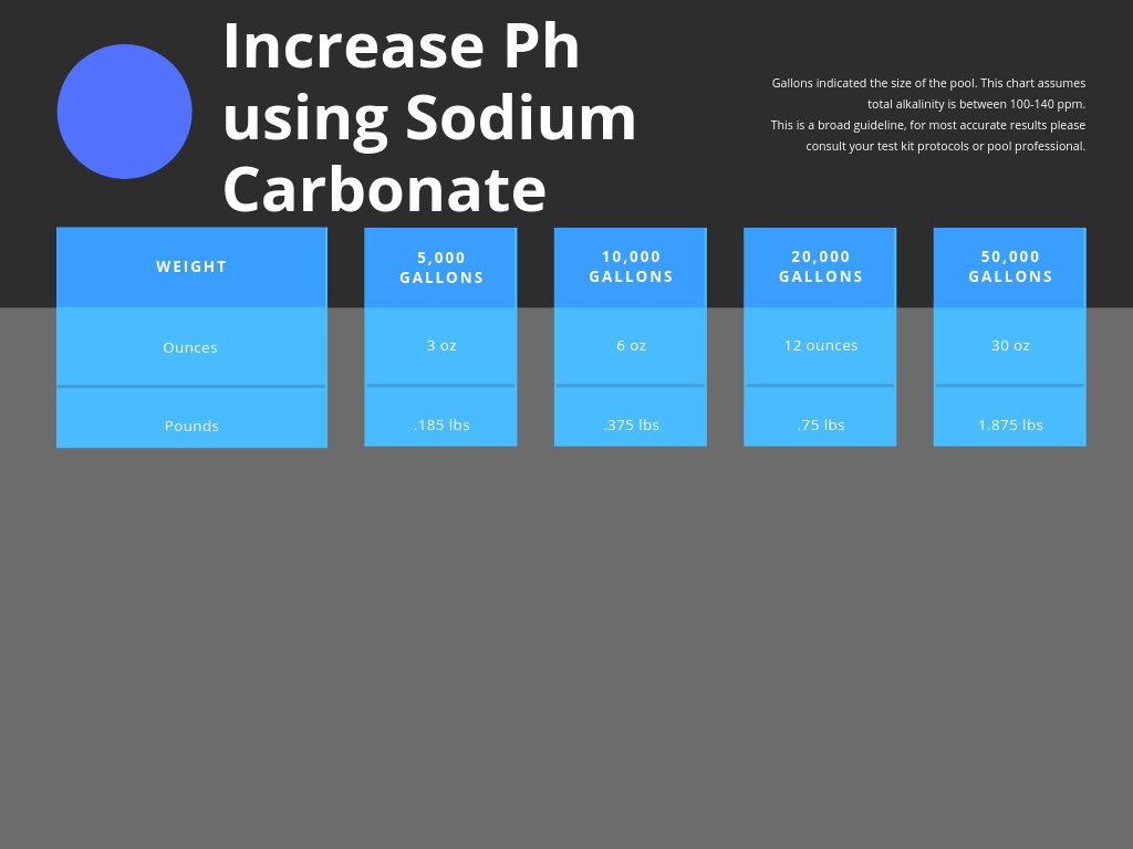 Chart to increase pools Ph