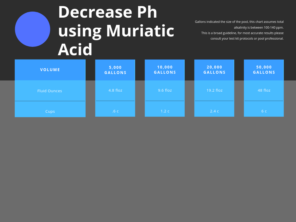 Chart to decrease pools Ph