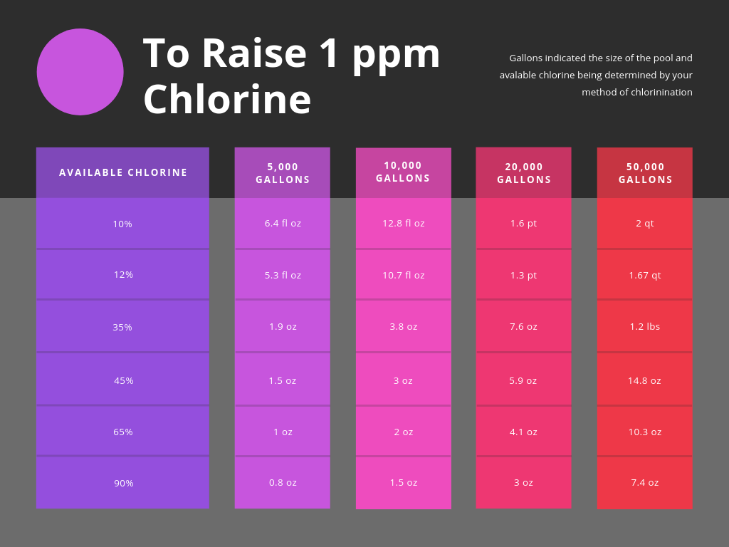 Guide to raise chlorine 1 part per million