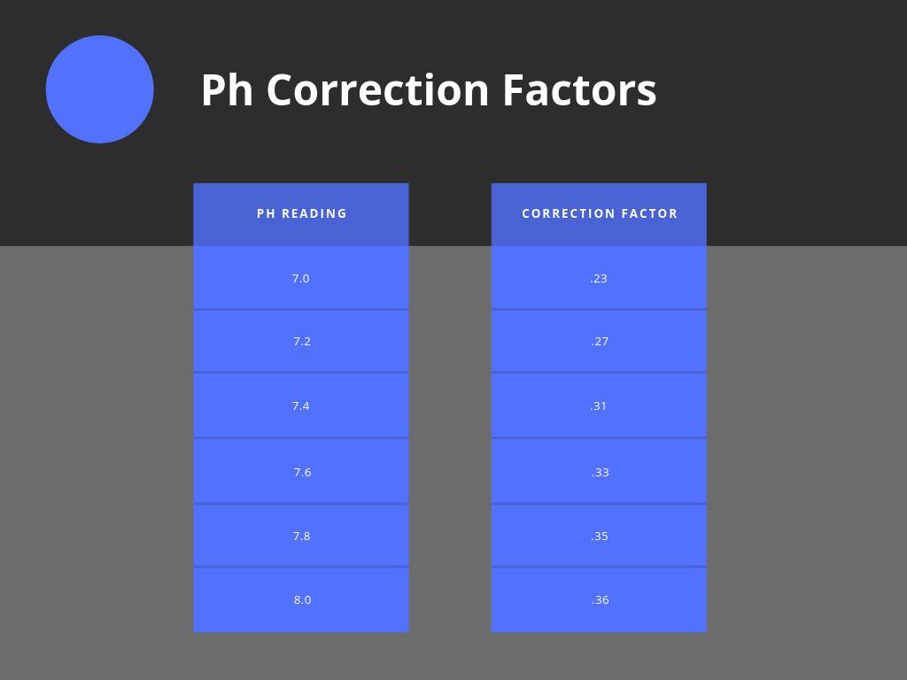 chart of ph correction factors